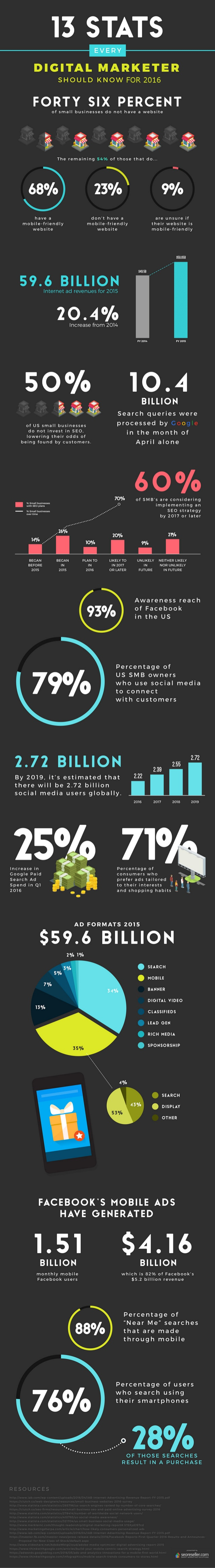13-stats-every-digital-marketer-should-know-2016-1-638